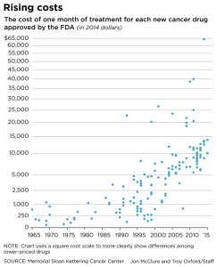 Cancer treatments monthly cost chart