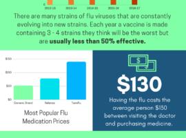 2018 Flu season - prevention with aloe